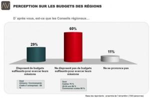 Budget-des-Regions-2-579x381