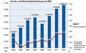 En bleu, le PIB, en rouge, le taux de pauvreté: la reprise de la croissance en Allemagne s'est accompagnée d'une augmentation de la pauvreté ces dernières années.